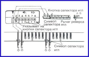 Svyaz_mezhdu_knopkami_selektora_igl_i_iglami_na_fonture