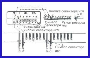 Svyaz_mezhdu_knopkami_selektora_igl_i_igolkami
